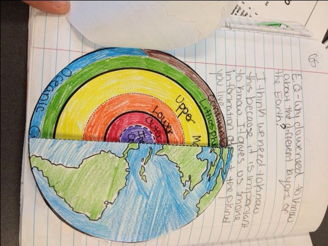 42 best teaching earths layers images on pinterest earth another awesome foldable that my block 1 student created the front is a globe and ccuart Gallery