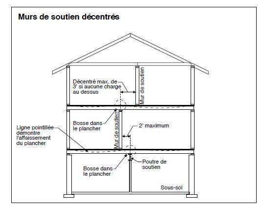 Murs porteurs d 39 une maison recherche google structure pinterest s - Comment etayer un mur porteur ...