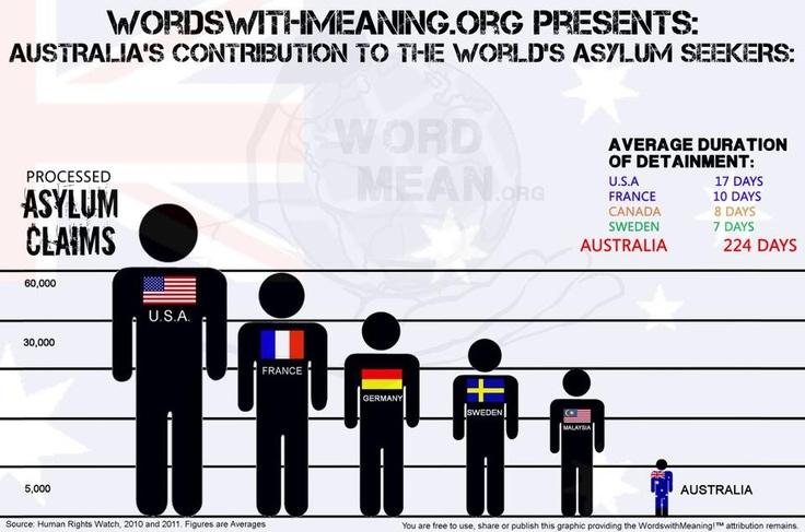 Australia's refugee intake