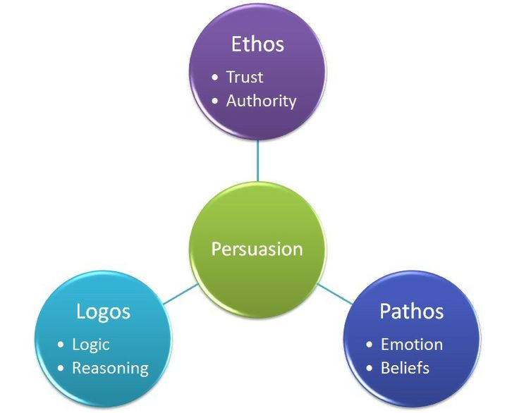 Ethos thesis