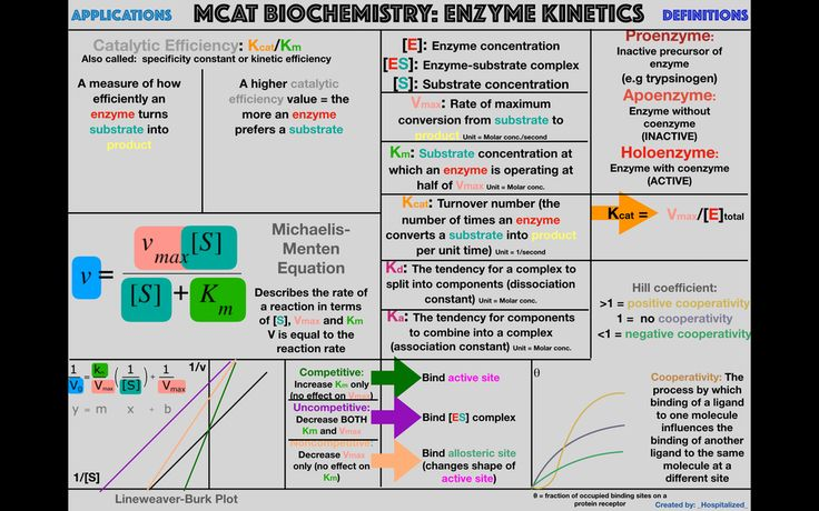 OC: Study graphic for enzyme kinetics : Mcat
