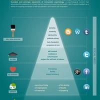 E se la piramide dei Social Bisogni di Maslow fosse stata così?