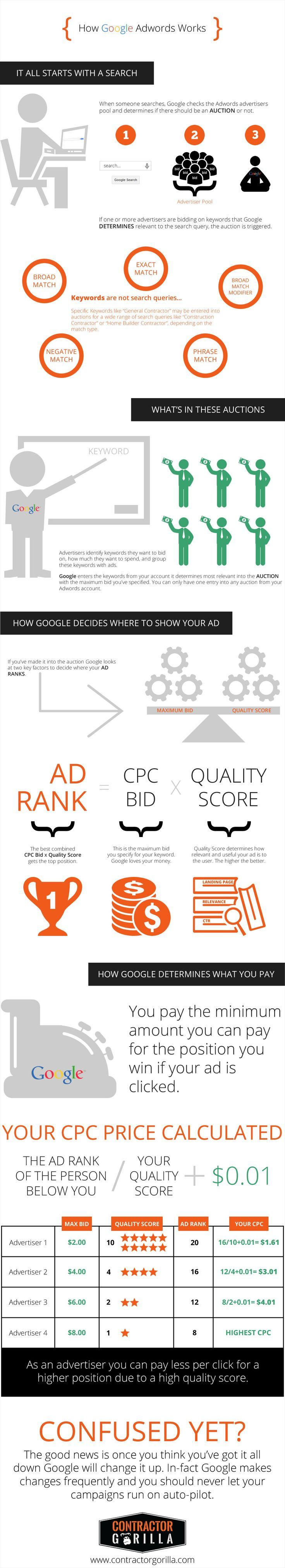 Infographic: How Google Adwords Works