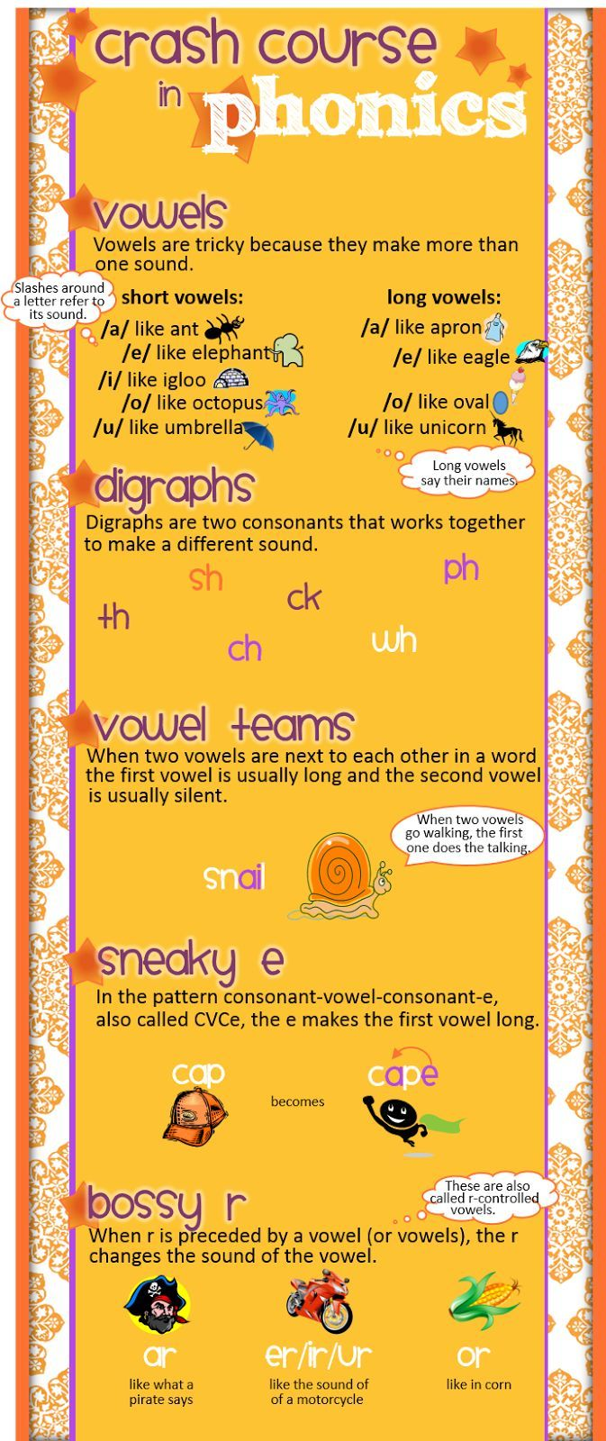 worksheet Phonics Programs 17 best images about phonics on pinterest sounds word crash course in fill the gaps left by your teacher prep program