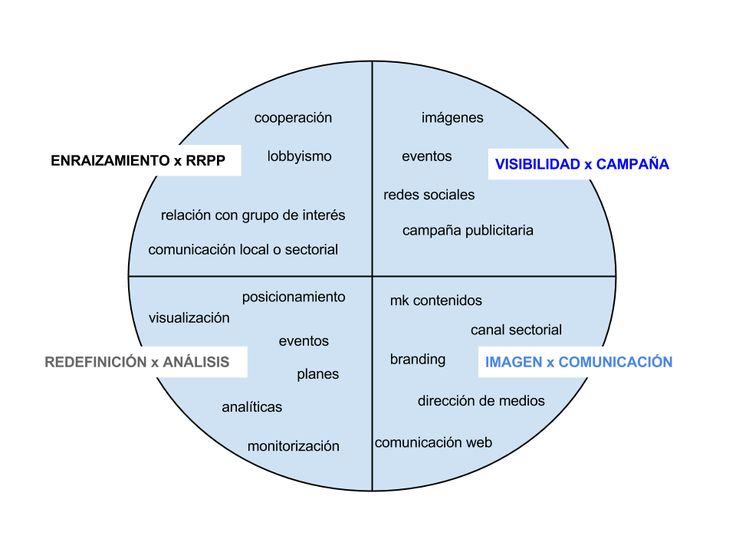 Daniel Martí @ daniel3  planes de comunicación según estrategias