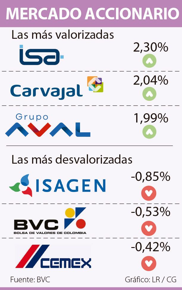 ISA creció 2,30% a $10.200, el ascenso más importante en la BVC
