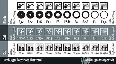 For students: Aperture, Shutter Speed, & ISO Cheatcard | From Daniel Peters @ Fotoblog Hamburg