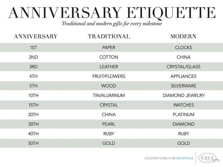 6 Wedding Anniversary Gift: 25+ Unique 6 Month Anniversary Ideas On Pinterest