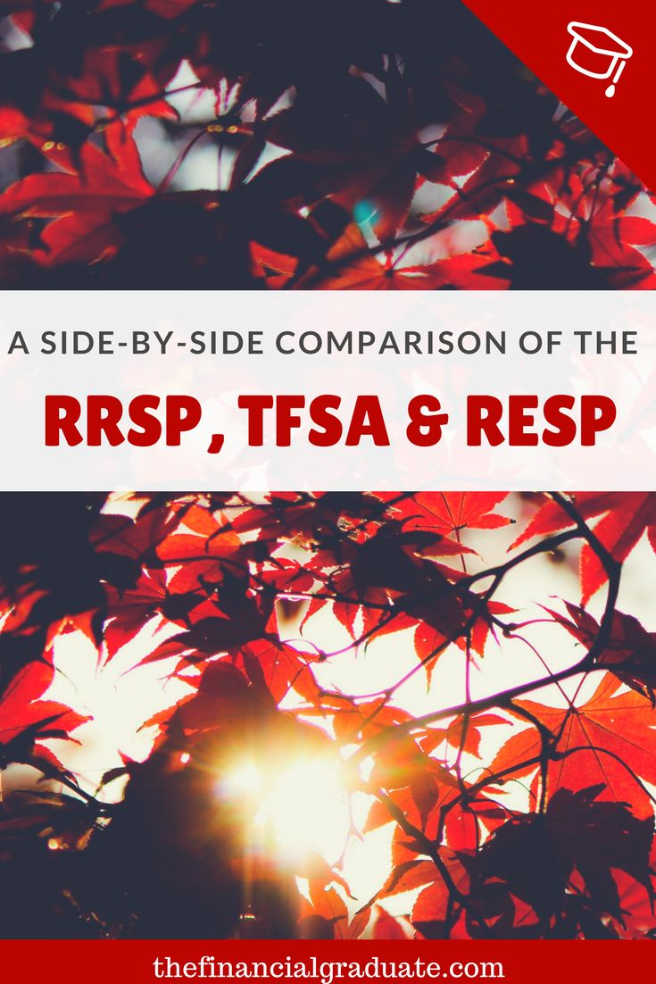 A simple, side-by-side comparison of the RRSP, TSFA & RESP. Three of Canada's most popular investment/savings accounts. Learn which account is best for you and your family.