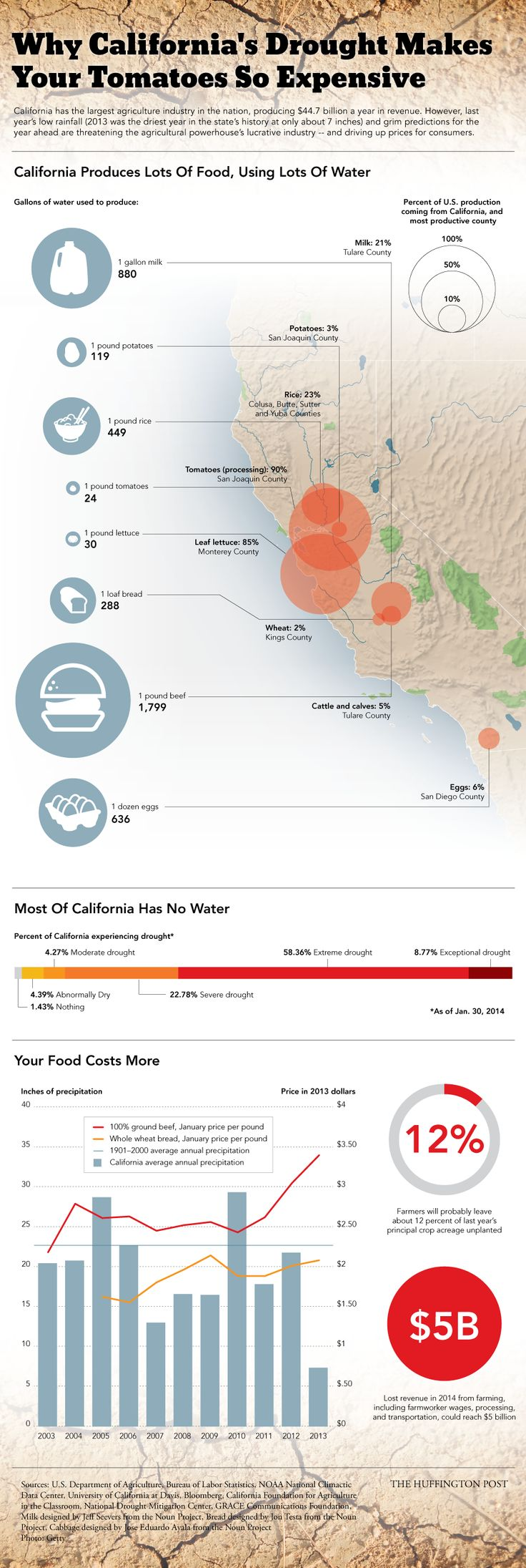 California had record low rainfall in 2013. It was potentially the driest year in the last 500 years, according to tree rings, and dry weather is expected to last through 2014. The state's $44.7 billion agriculture industry may take a significant hit, and prices for foods that are water-intensive to produce -- such as beef, milk, and tomatoes -- might start reflecting California's water woes.