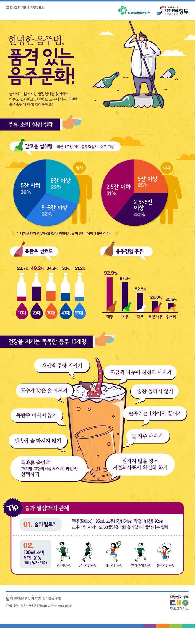 품격있는 음주문화 (출처: 대한민국 정부포털, 식품의약안전처)