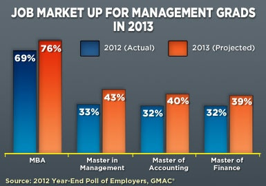 Public Administration best degrees for todays job market