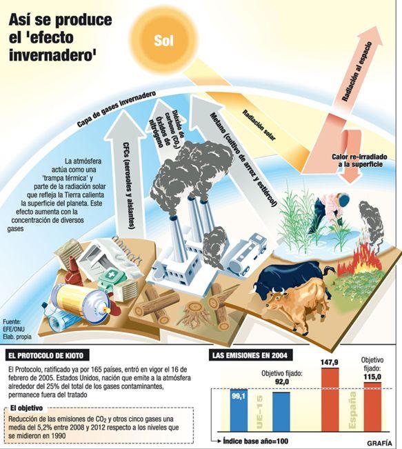 """Infografía: Así se produce el """"efecto invernadero"""" - Fuente: http://www.canarias7.es"""