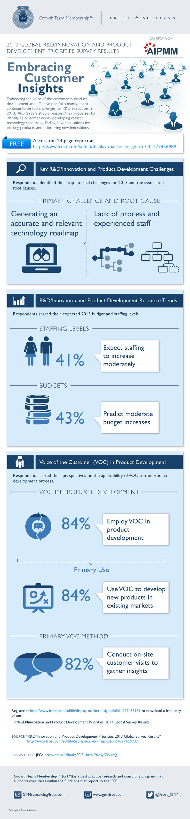 Embedding the voice of the customer in product development and effective portfolio management continue to be top challenges for R executives. In 201
