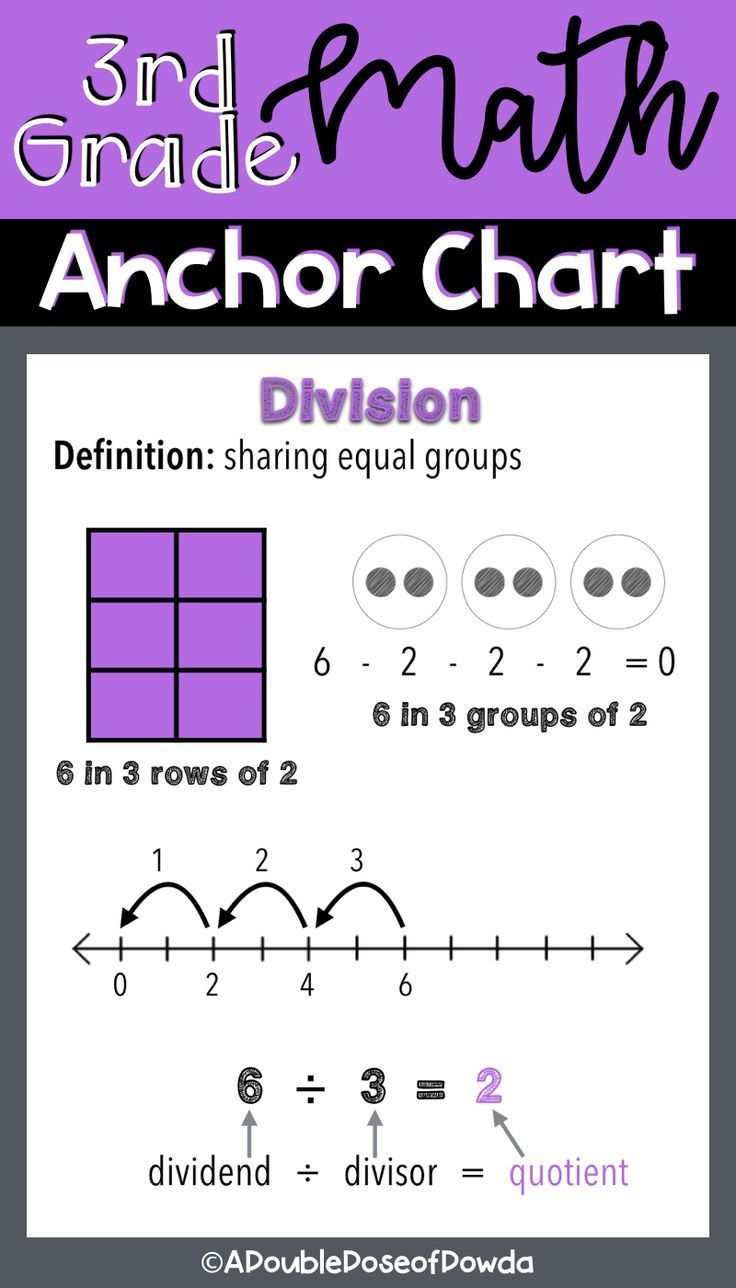 Division Anchor Chart for Posters or Interactive Notebooks This basic  division anchor chart is printable as…   Division anchor chart [ 1288 x 736 Pixel ]