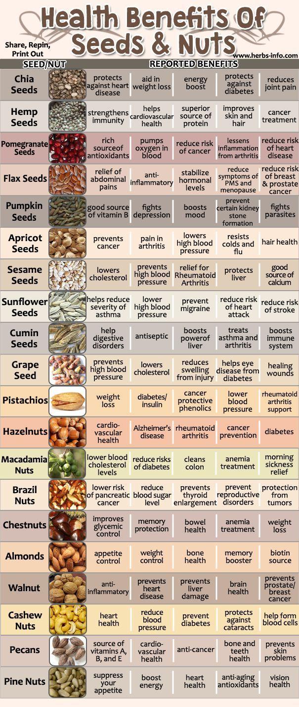 Amazing Health Benefits Of Seeds And Nuts. http://www.diabetesdestroybonus.com/destroying-diabetes/ #DiabetesCureBenefitsOf