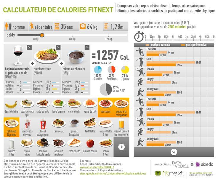 Le site data.gouv présente : le Calculateur de Calories