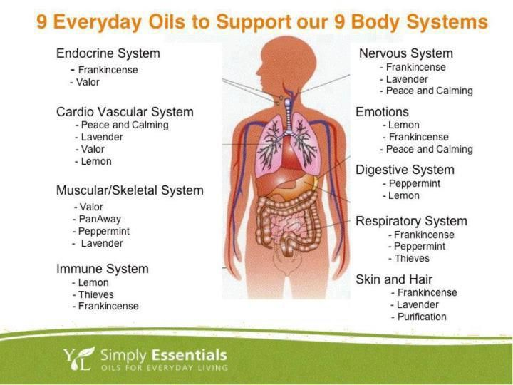 100% Pure Therapeutic Grade Essential Oils. 9 everyday Oils to support our 9 body systems! ORDER HERE: www.nextgencounseling.com/shop