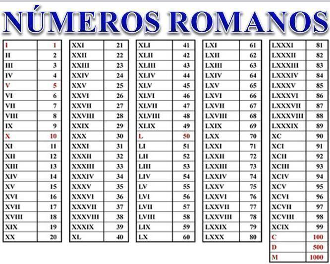 Numeros Romanos De 1 A 1000 Para Atividades Na Escola Algarismos