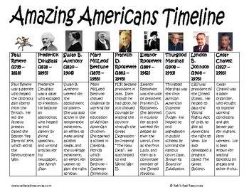 Amazing American Third Grade Social Studies Timeline FREE