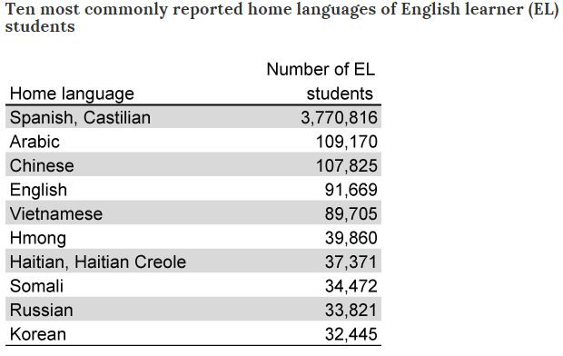 The most common languages spoken by English Language Learners in the US are Spanish, Arabic & Chinese.