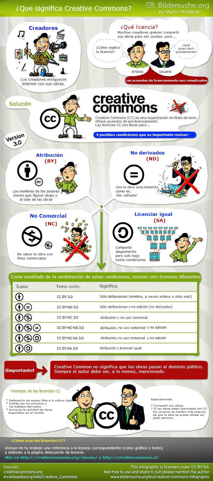 Crea y aprende con Laura: ¿Qué significa Creative Commons? Infografía