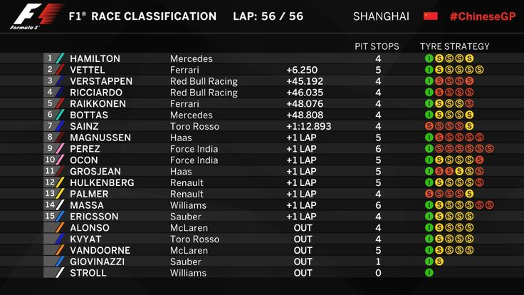 Results from the Chinese Grand Prix 2017