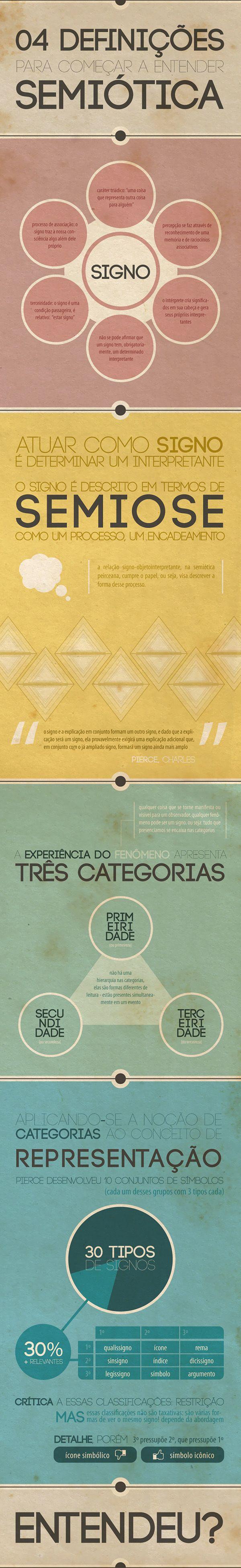 março/2012: infográfico apresentado na disciplina semiótica III