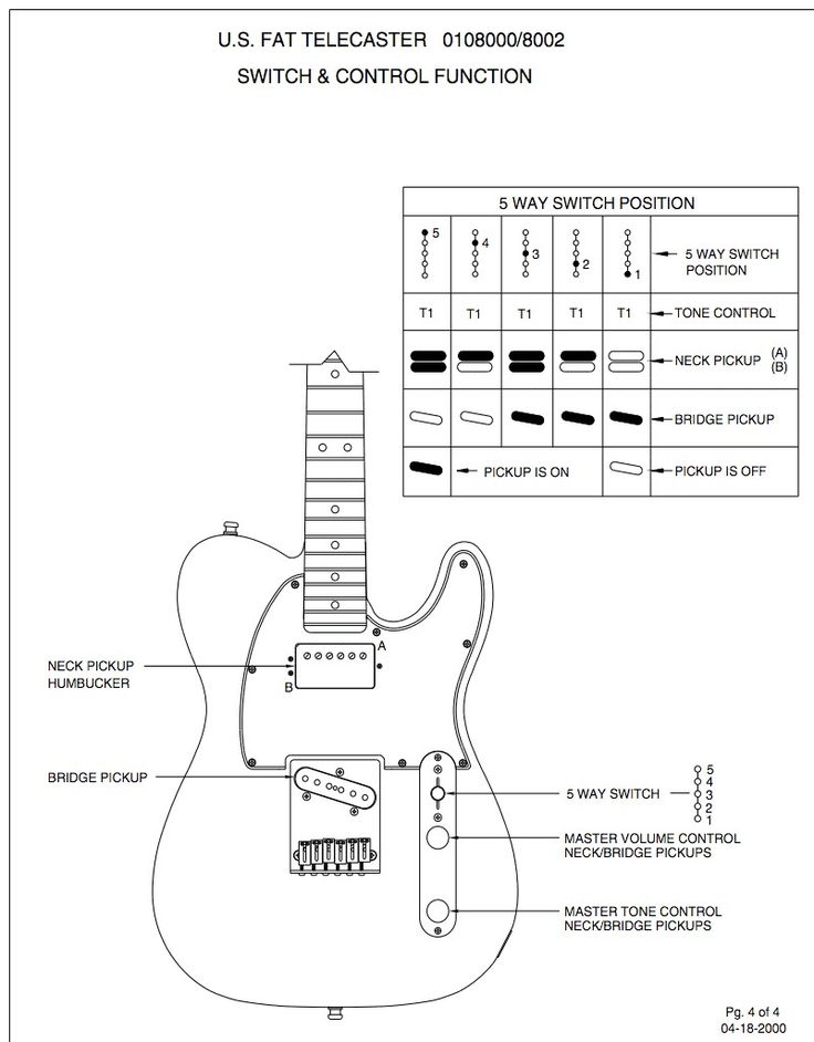 Pin by Shop.AxeDr.com on Guitar Infographics in 2020