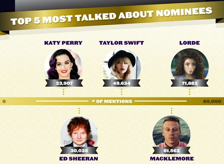 Most talked about GRAMMY nominees on social media:  Internet Site,  Website, Web Site