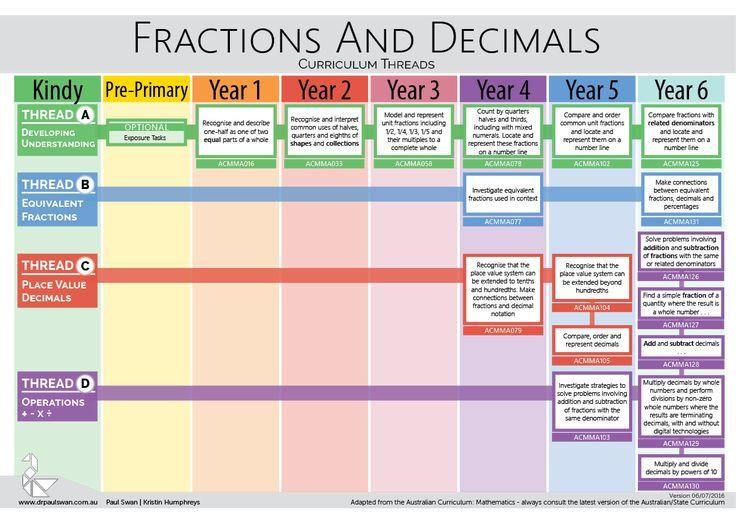 Curriculum Threads - Fractions & Decimals | drpaulswan