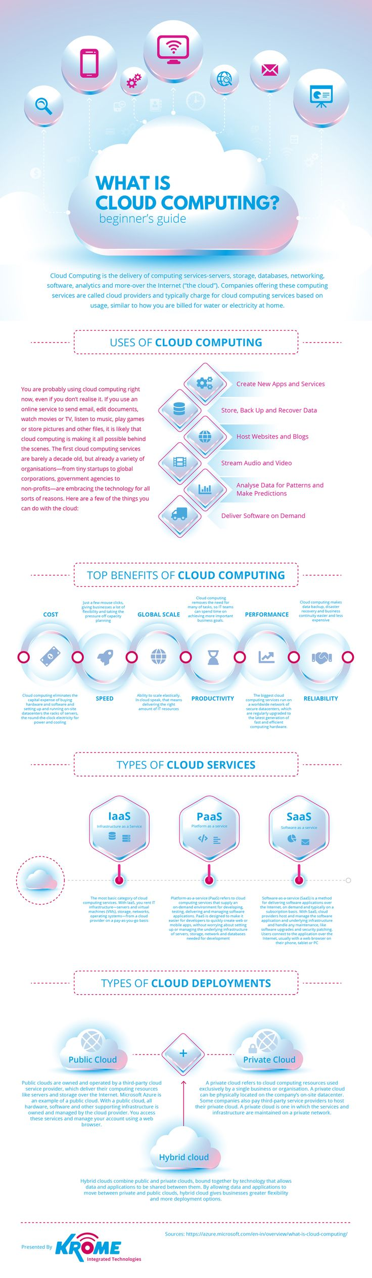What Is Cloud Computing Infographic - https://elearninginfographics.com/cloud-computing-infographic/