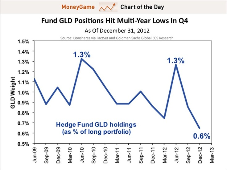 Hedge Fund gold allocations are falling.