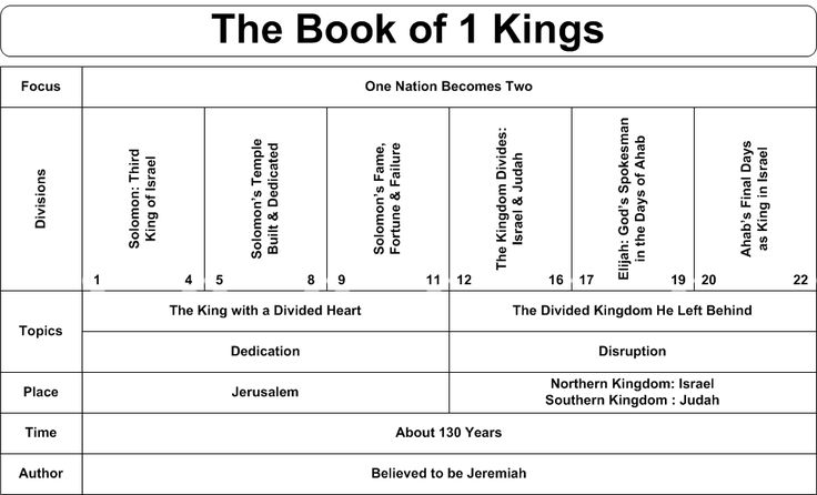 Illustrated Summary of 1 Kings
