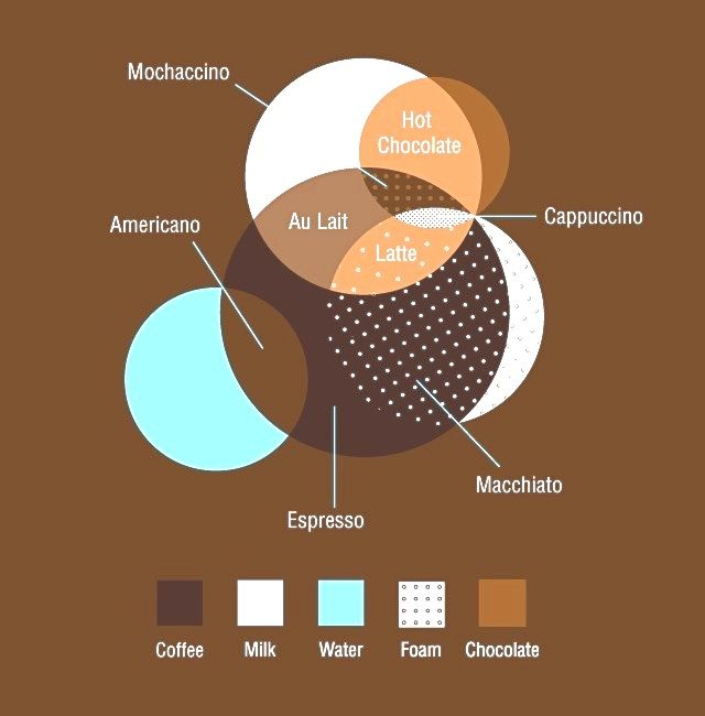 Coffee infographic: always useful to know...  Re-pinned for you by Europass.