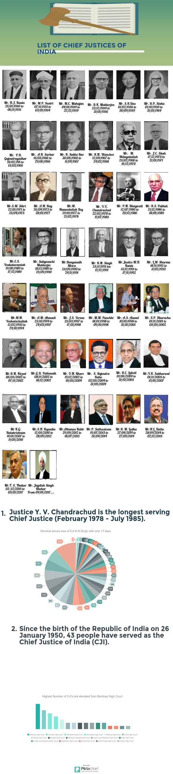 List of Chief Justices in India | @Piktochart Infographic