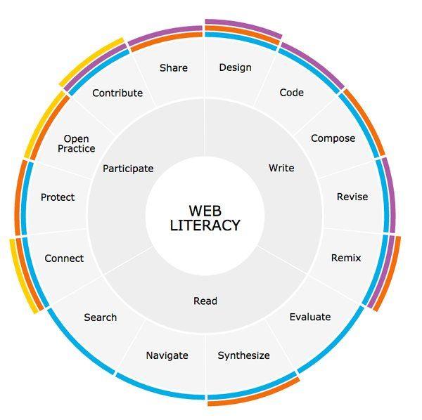 Web literacy wheel