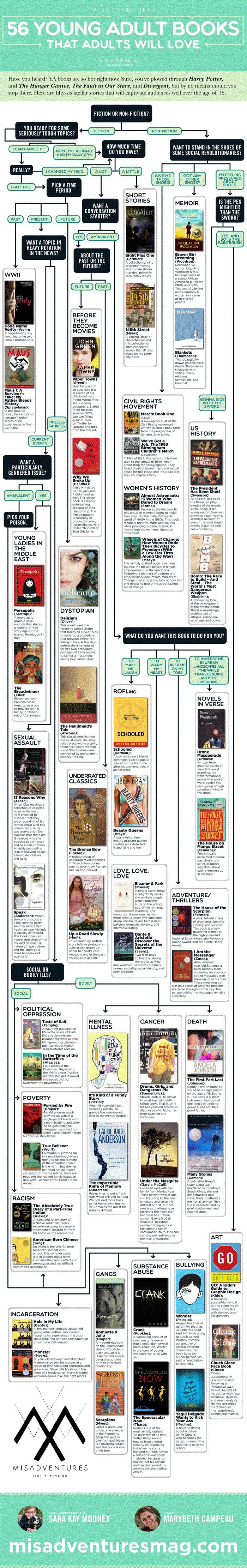 56 YA Books Info (GalleyCat)