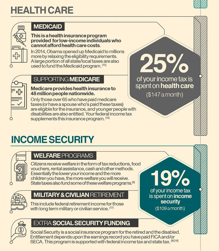 Where do your taxes really go? u2013 Infographic US on Behance - rental assistance form