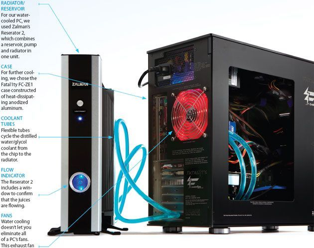 How To Install A Computer Water Cooling System Computer Cpu Computer Projects Custom Computer