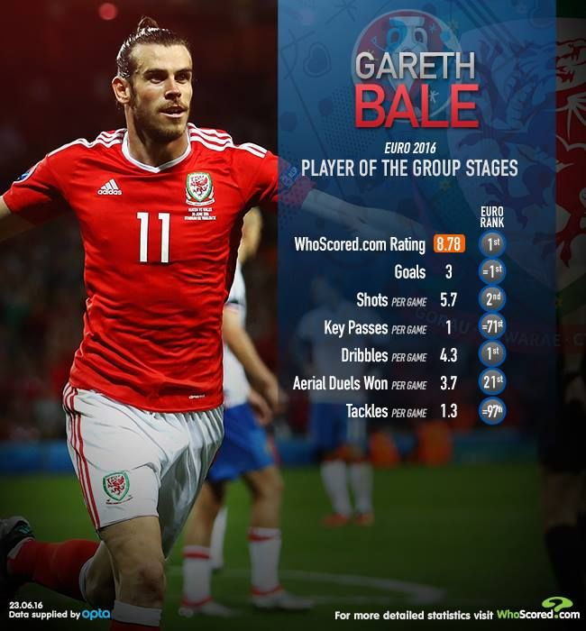 Gareth Bale was the standout player from the Euro '16 group stages.