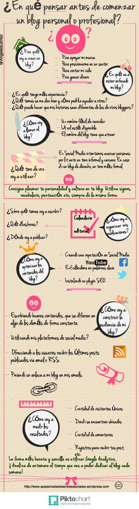 #Infografia #CommunityManager Qué pensar antes de crear un blog. #TAVnews