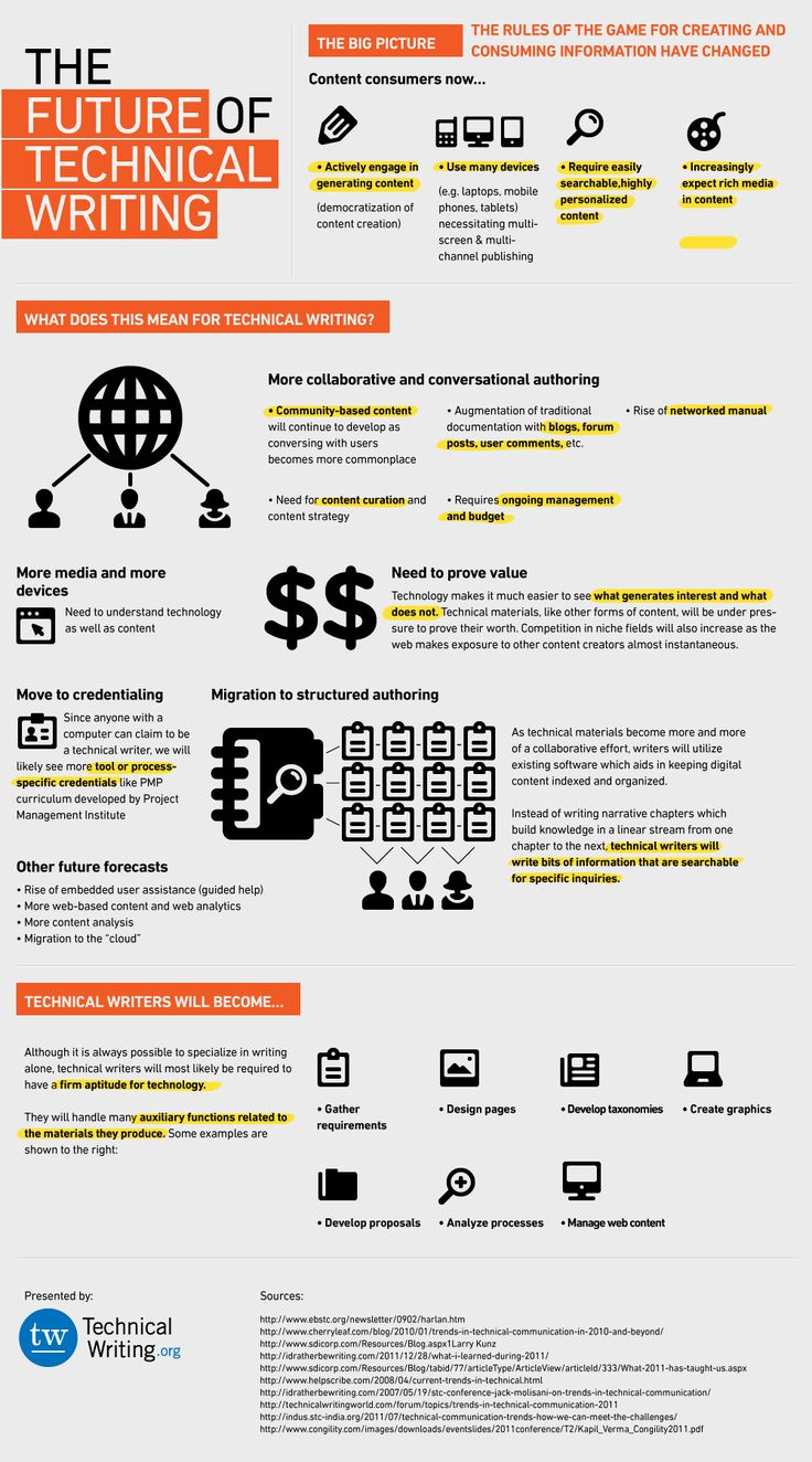 #Tech+#Infographics+-+The+Future+of+Technical+Writing+#Infografia