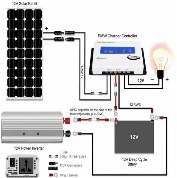 Rv Solar Panel Installation Wiring Diagram Aresolarpanelsworthit Solarpanels Solarenergy Solarpower Solargene Rv Solar Panels Solar Panels Solar Power System