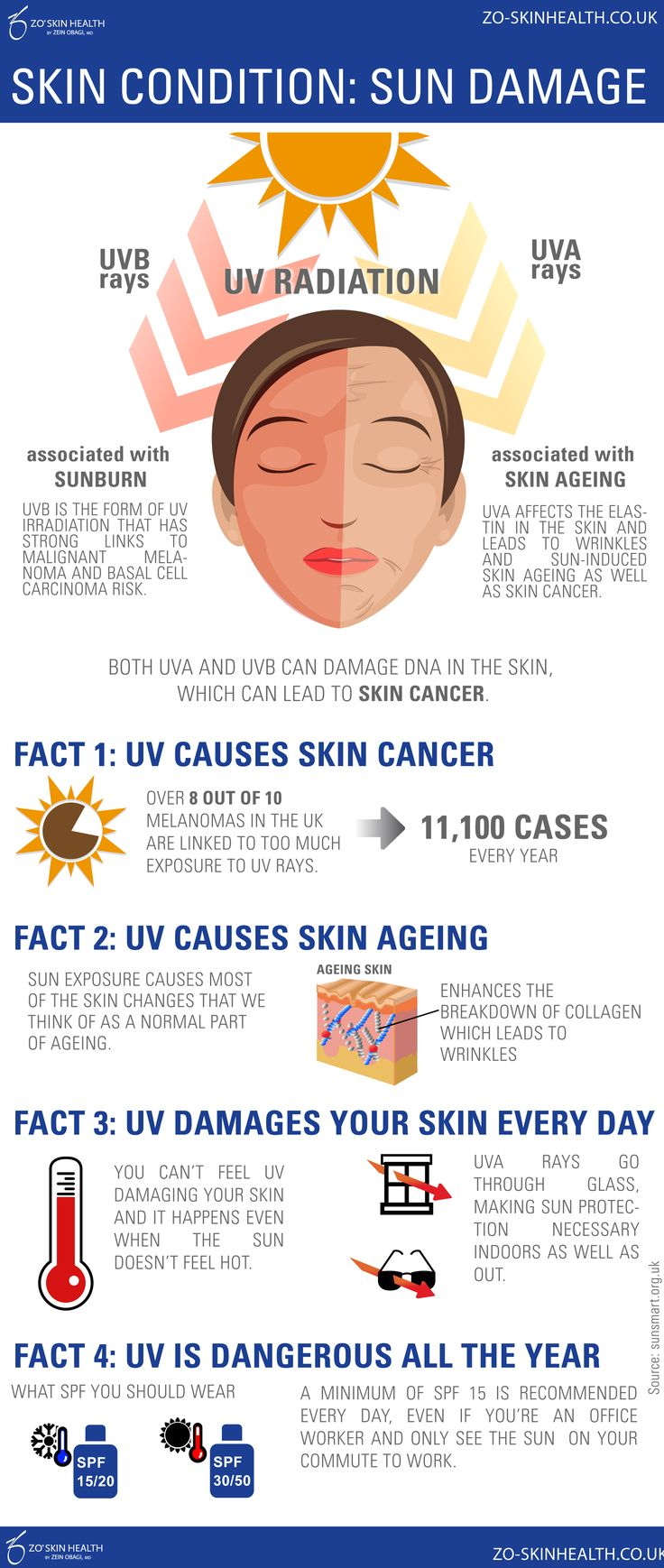 How UVA & UVB sun rays are damaging your skin