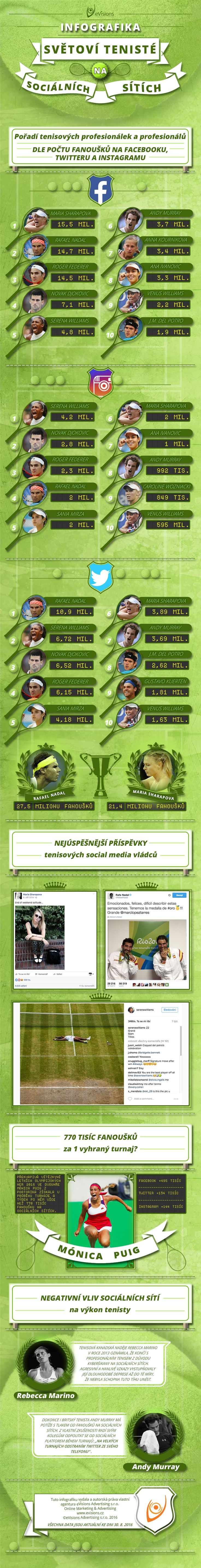 Infografika: Světoví tenisté na sociálních sítích Po úspěšných sportovních infografikách věnujících se fotbalu a hokeji na sociálních sítích, jsme si vzali na paškál i třetí nejoblíbenější sportovní odvětví. Pojďme se tedy společně podívat, kteří tenisoví profíci mají na sítích největší fanouškovskou základnu.