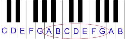 Piano Keys Labeled, A Tutorial   Adult Piano Lesson Guide