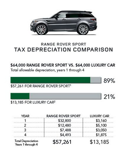 Land Rover Tax advantage for Range Rover Sport Fiscal year 2015 West Palm Beach, FL Land Rover Dealership | Land Rover Palm Beach | New Land Rover and Used Autos Dealer.page/tax-advantage