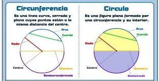 Resultado de imagen para circulo y circunferencia definicion