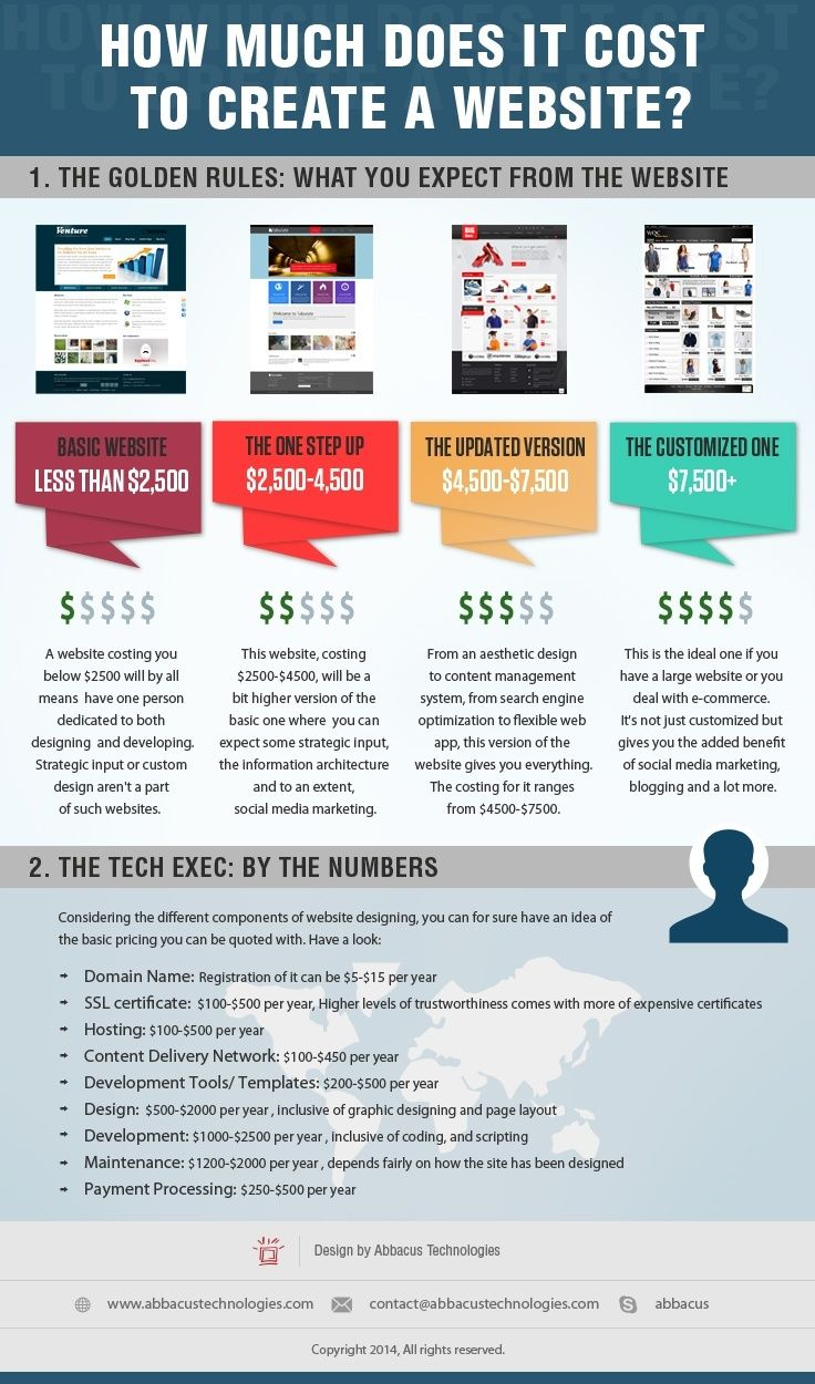 50 best sports infographics images on pinterest info graphics how much does it cost to build a website like airbnb 1betcityfo Choice Image